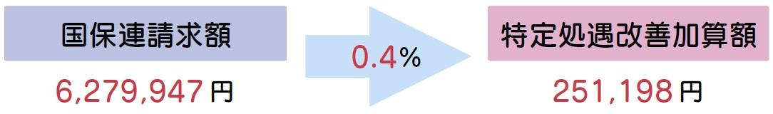 国保連請求額のうち6.3%が特定処遇改善加算額となります。
