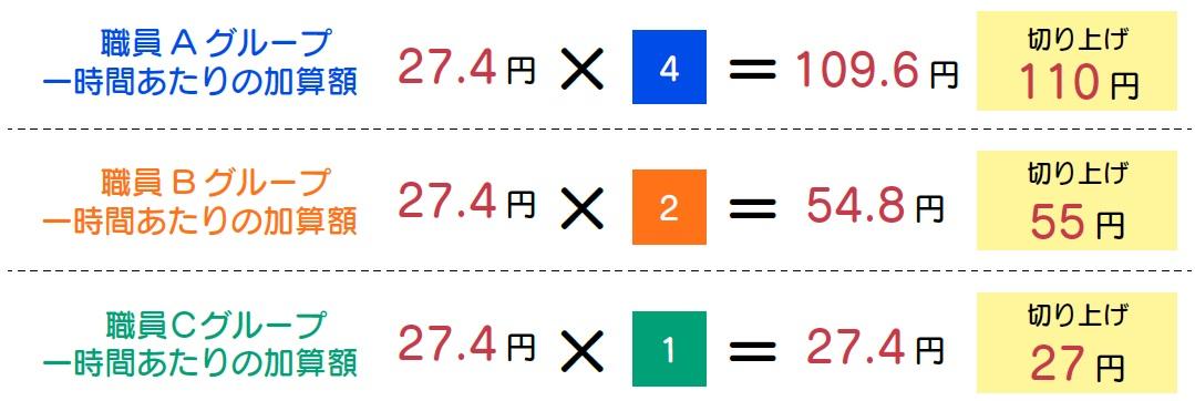 各グループの1時間あたりの加算額を算出します