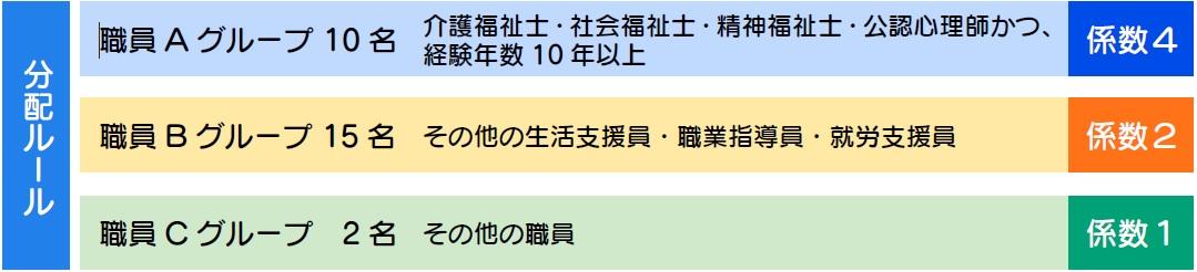 各グループの分配ルールに応じた算出方法となります。